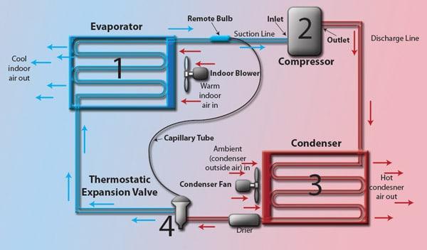 HVAC Maintenance, Repair & Installation Process